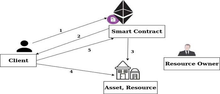 What is the performance of the smart contract in Ethereum?