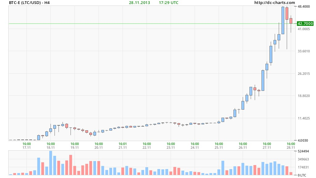 What is Litecoin's history?
