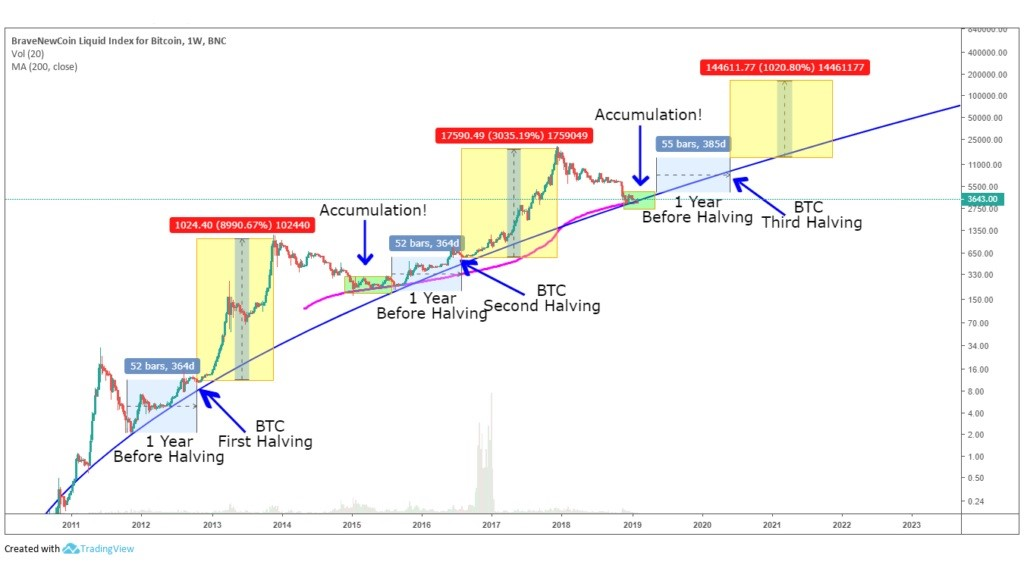 What is Halving's effect on the price of bitcoin?