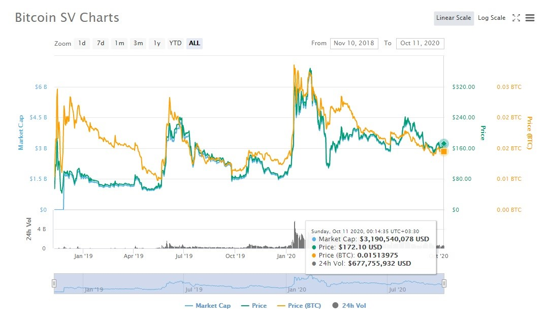 BSV chart on 11 October