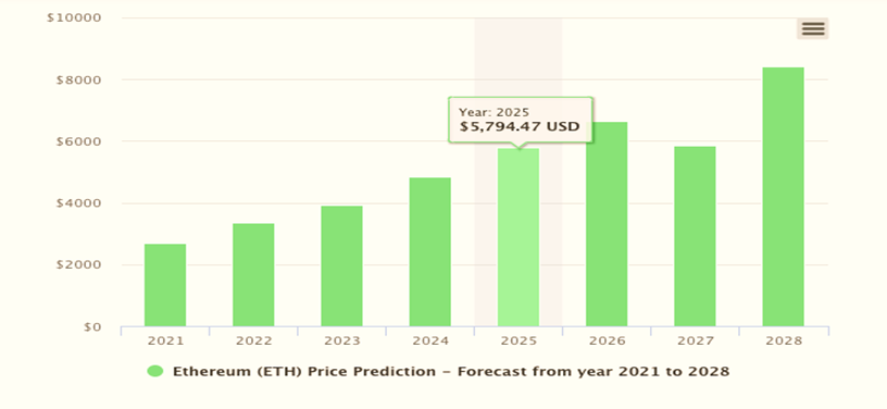 Expert's Opinions on Ethereum price predictions in 2021 and beyond